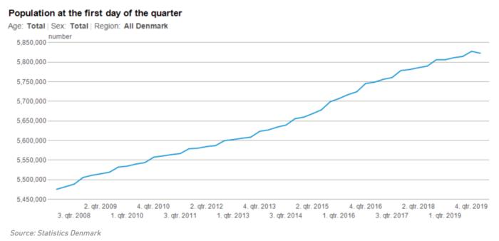 デンマークの人口推移(2008〜2020年)