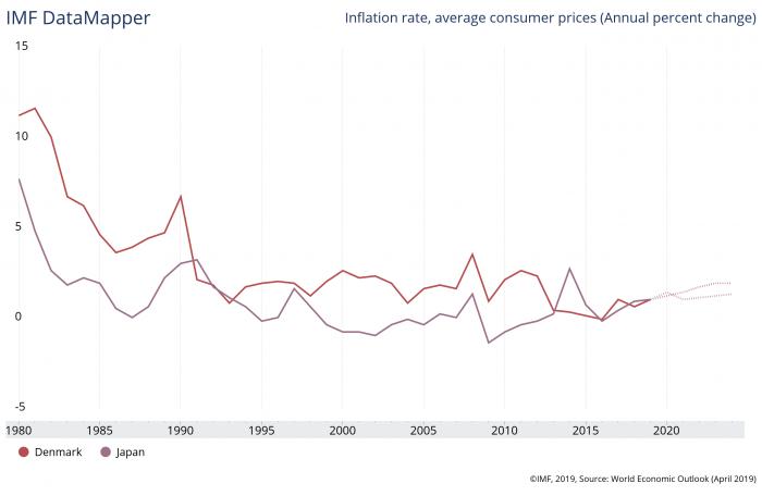 デンマークと日本のインフレ率の推移