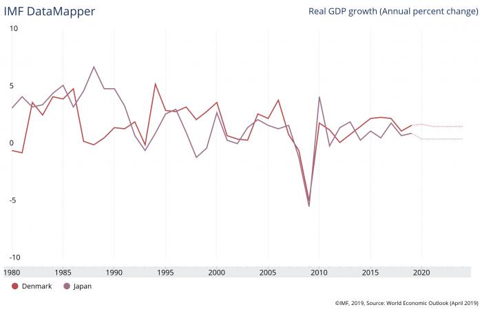 デンマークと日本の実質GDP成長率